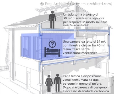 Requisiti di ventilazione per il comfort