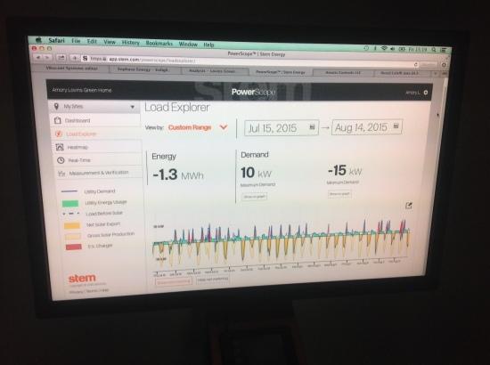 Il monitoraggio dei consumi del Rocky Mountain Institute.
