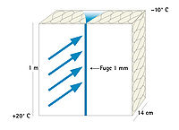 Una fessura larga 1 mm, lunga un metro, porta fino a 800 g di acqua al giorno dentro la struttura.