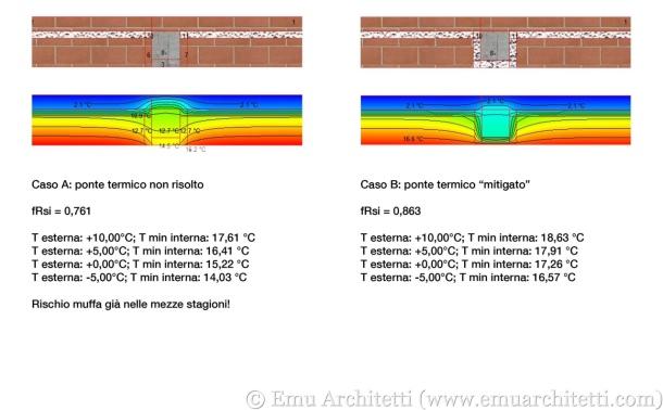 Esempio di calcolo del fattore fRsi per il ponte termico di un pilastro, con una soluzione non mitigata (A) e una mitigata (B).