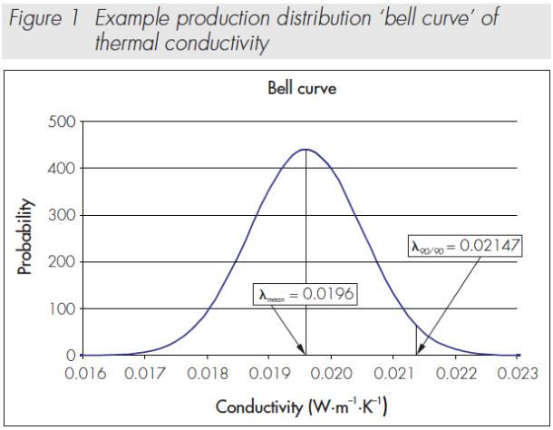 90 90 Gauss curve