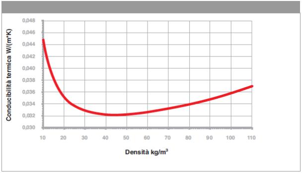 Lambda and density
