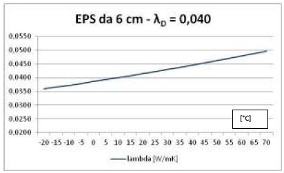Lambda and temperature